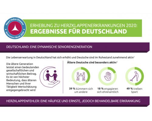 Heart Valve Disease Survey 2020: German Results