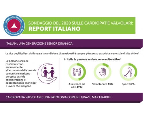 Heart Valve Disease Survey 2020: Italian Results