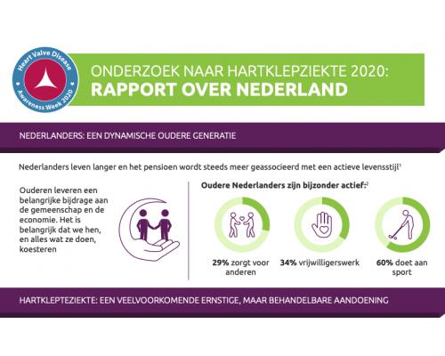 Heart Valve Disease Survey 2020: Netherlands Results