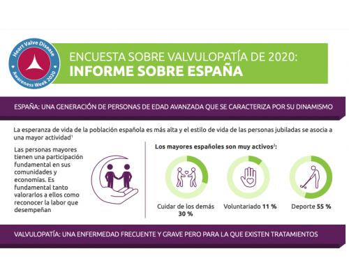 Heart Valve Disease Survey 2020: Spanish Results