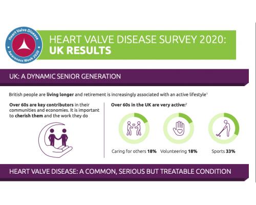 Heart Valve Disease Survey 2020: UK Results